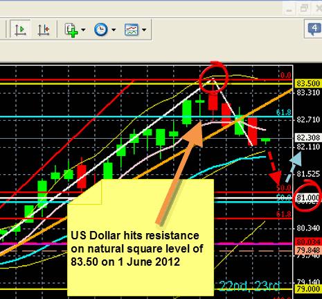 US Dollar 7 June 2012