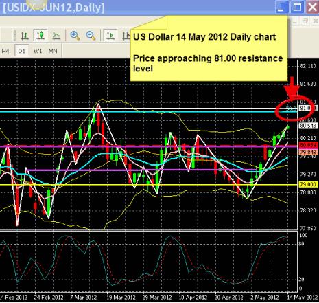 US Dollar forecast 14 May 2012