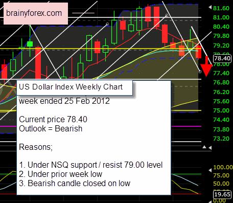 US Dollar Index weekly chart 25 February 2012