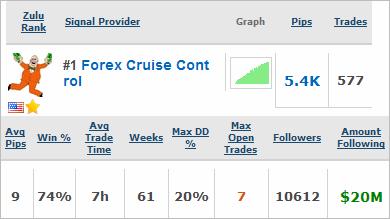 Forex Cruise Control Quick Statistics