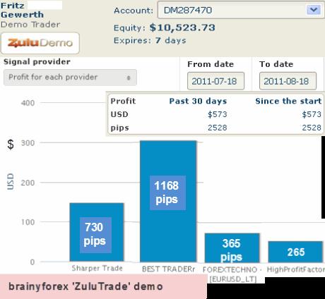 Zulutrade statement showing 4 signal providers profits